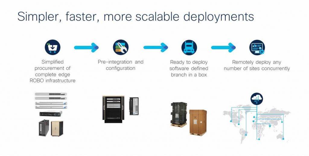Cisco's Micro Data Center Solutions