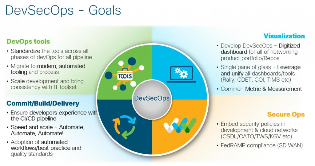 DevSecOps - Goals