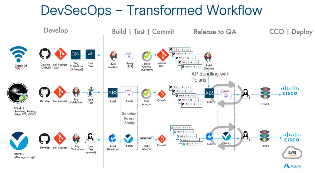 DevSecOps - Transformed Workflow