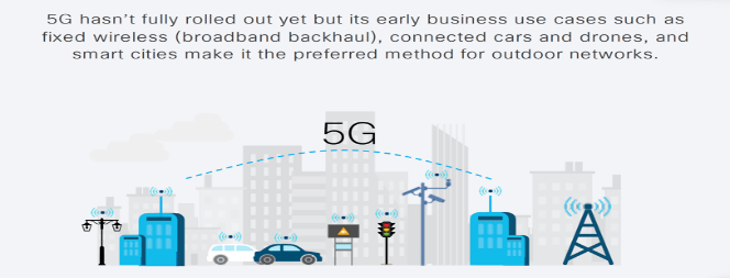 5G is the preferred method for outdoor networks. Some use cases are fixed wireless (broadband backhaul), connected cars and drones, and smart city applications