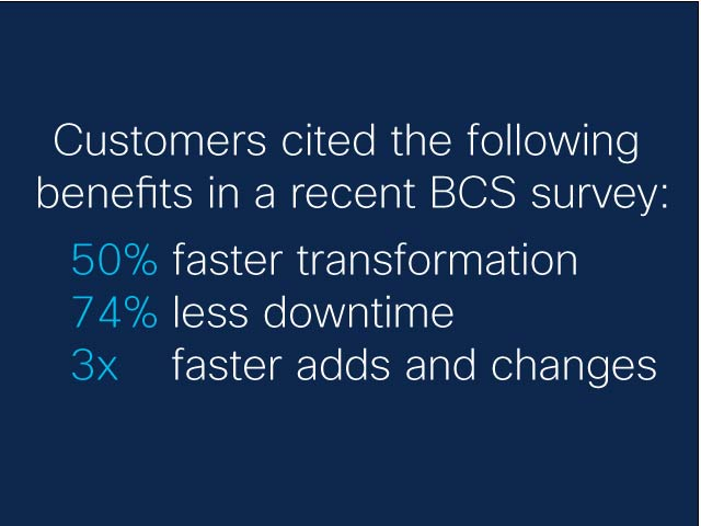 Customers cited the following benefits in a recent BCS survey, 50% faster transformation, 74% less downtime, 3x faster adds and changes