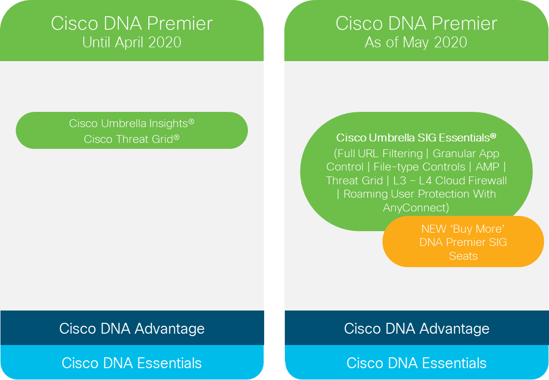 Cisco DNA Premier Updates