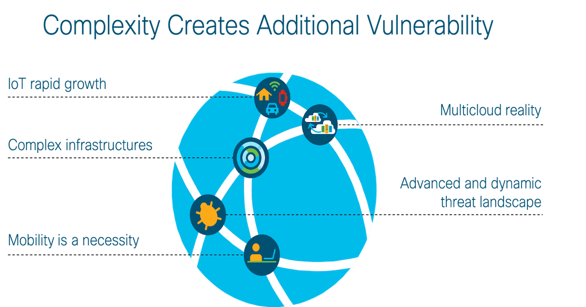 Complexity Creates Vulnerability