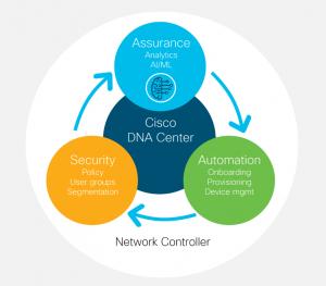 Cisco DNA Center Network Controller: Assurance, Automation, Security