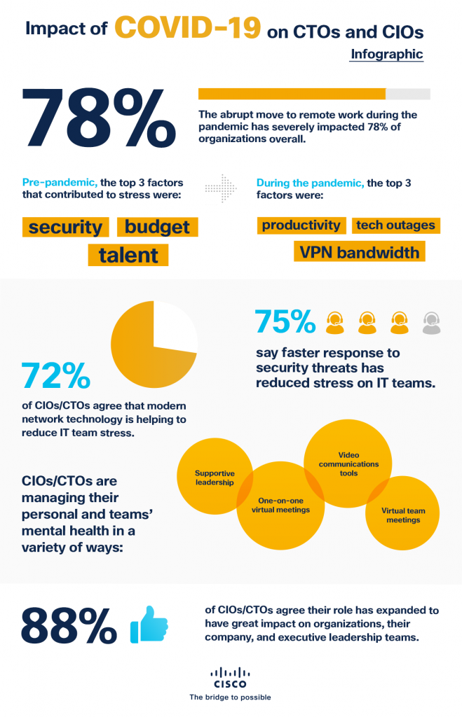 Impact of COVID-19 on CTO's and CIO's