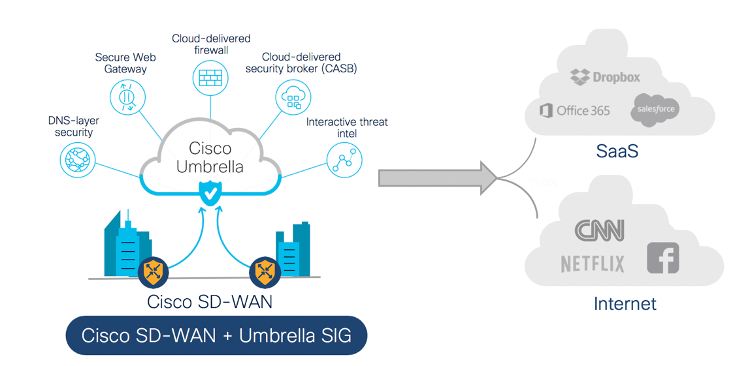 Cisco Sd Wan Soars Towards Sase With Simple Secure And Scalable Innovations Cisco Blogs