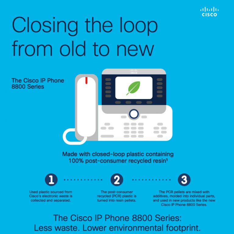 Cisco IP phones and closed loop-plastic