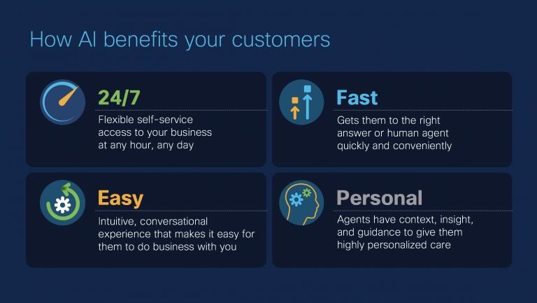 How AI benefits your customers slide deck using Cisco CCAI