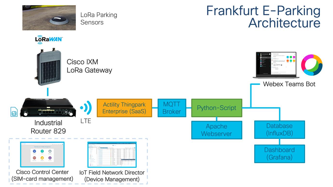 Smart Parking IoT LoRaWAN