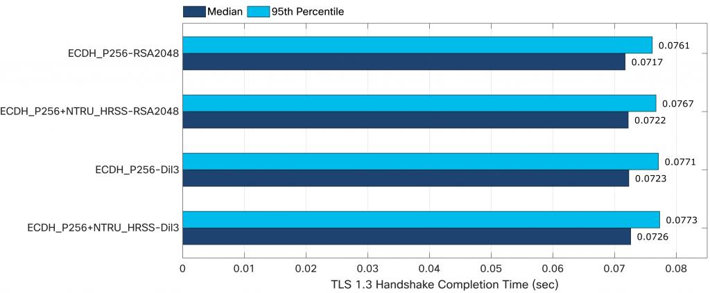 TLS 1.3 performance