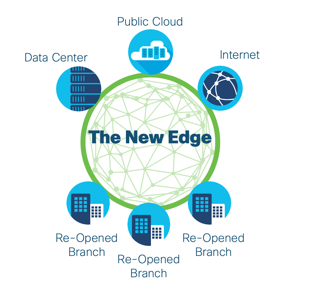 The New Edge: Data Center, Public Cloud, Internet and Branches