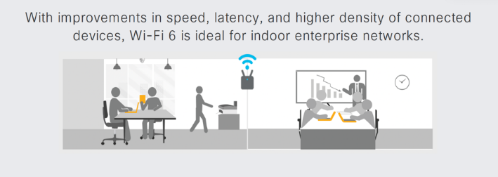 With improvements in speed, latency and higher density of connected devices, Wi-Fi 6 is ideal for indoor enterprise networks.