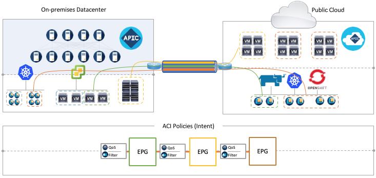 Cisco ACI 5.0
