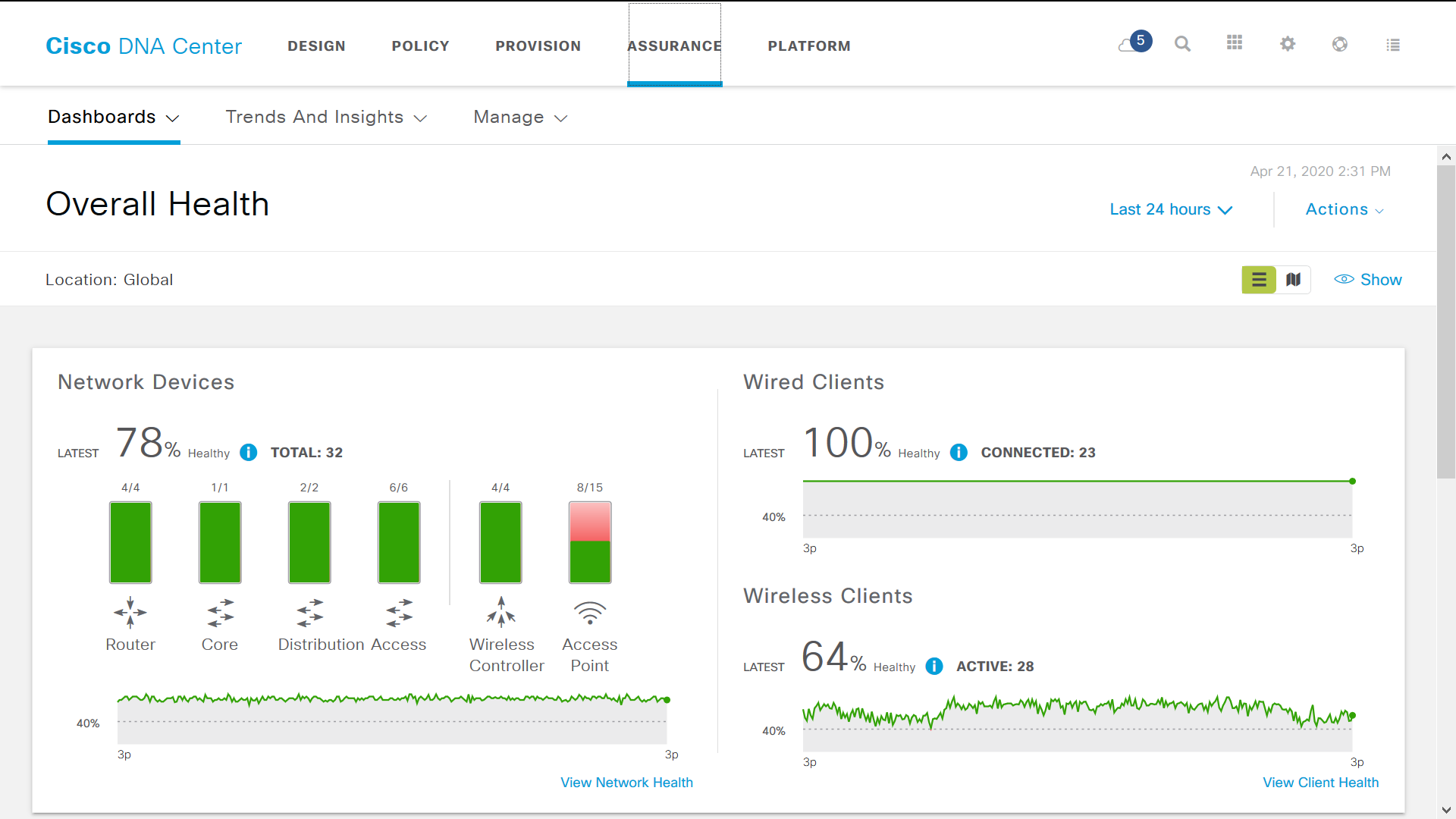 Cisco DNA Center - Overall Network Health dashboard