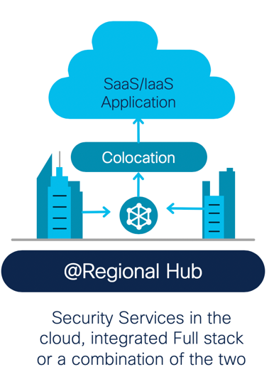 @Regional Hub: Security Services in the cloud, integrated Fullstack or a combination of the two