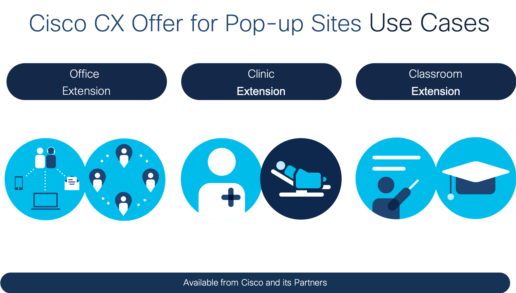 Pop-up Sites Use Cases