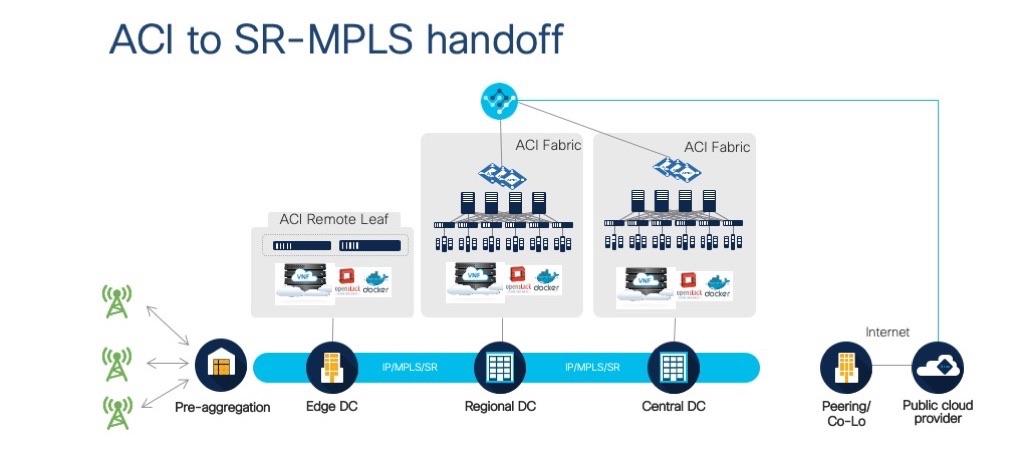 ACI obtém suporte para roteamento de segmento no MPLS 2
