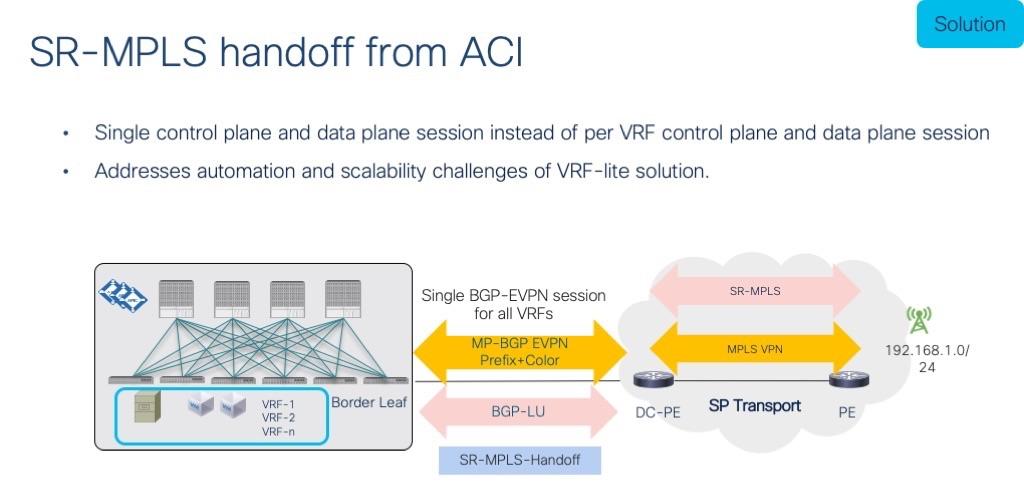 ACI obtém suporte para roteamento de segmento no MPLS 4