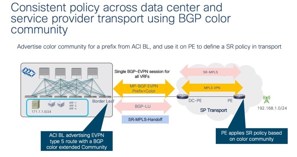 ACI obtém suporte para roteamento de segmento no MPLS 5
