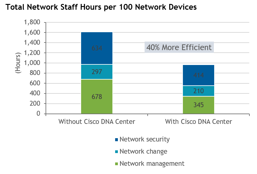 Total Network Staff Hours per 100 Network Devices