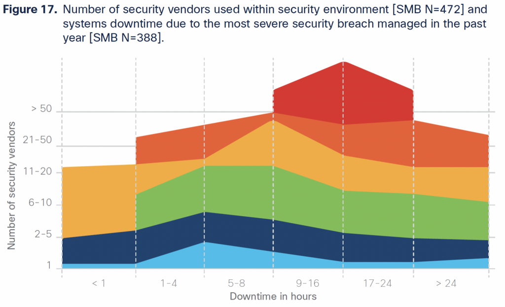 Number of security vendors used within security environment and systems downtime due to the most severe security breach managed in the past year
