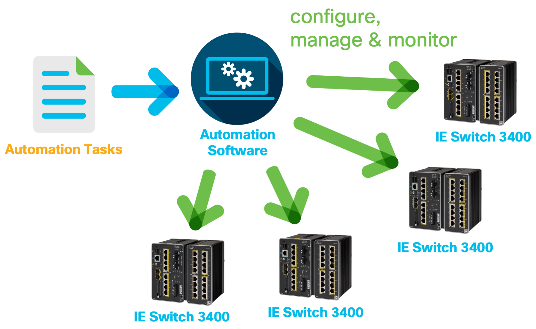 IoT industrial automation