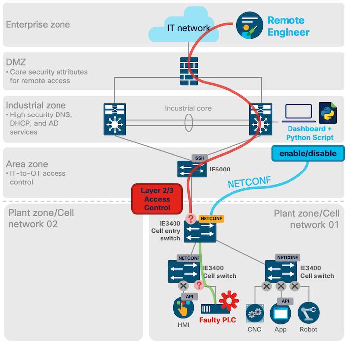 industrial_netdevops_manufacturing_ACLs IoT