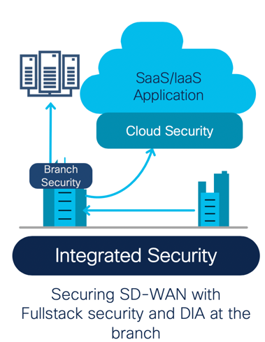 Integrated Security: Securing SD-WAN with Fullstack security and DIA at the branch