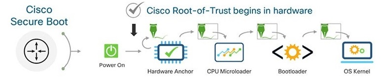 Cisco Secure Boot Process