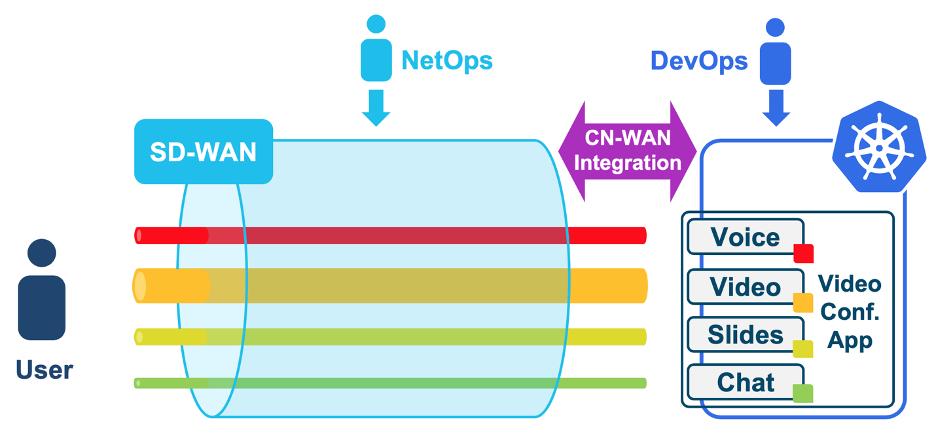 SD-WAN nativa da nuvem: a WAN que seus aplicativos Kubernetes merecem 2