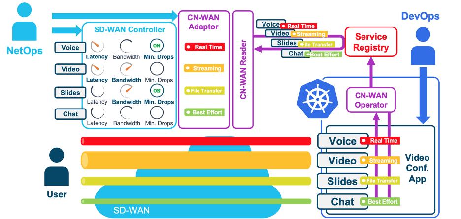 SD-WAN nativa da nuvem: a WAN que seus aplicativos Kubernetes merecem 3