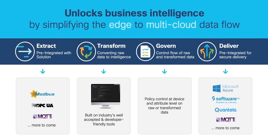 Cisco Edge Intelligence