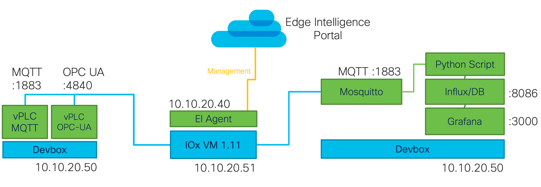 Edge Intelligence sandbox 1