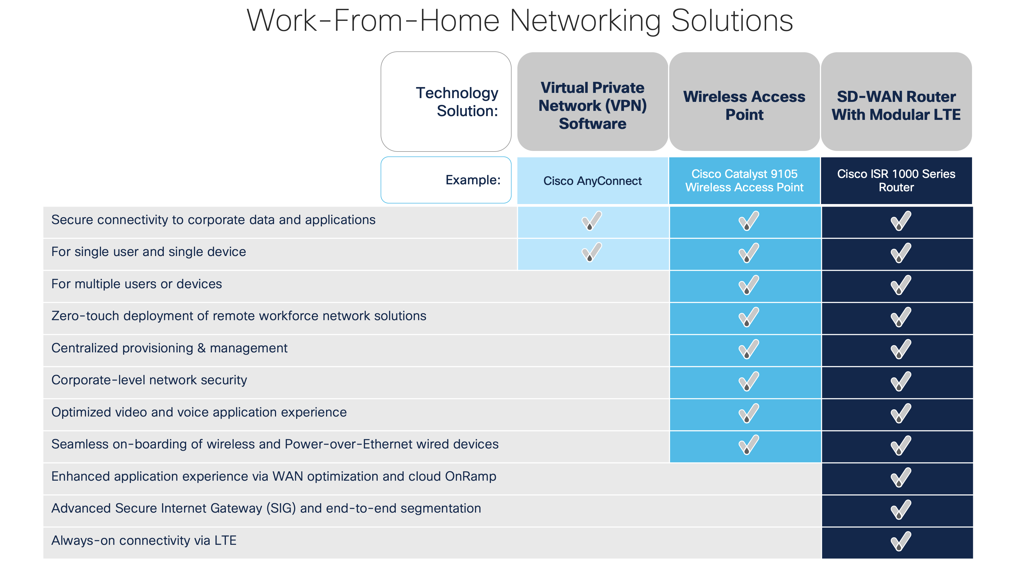 Work From Home Networking One Size Does Not Fit All Cisco Blogs