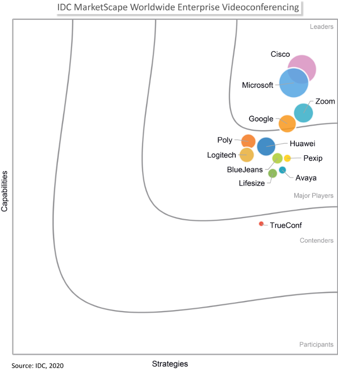 IDC MarketScape graph with Cisco shown at the top
