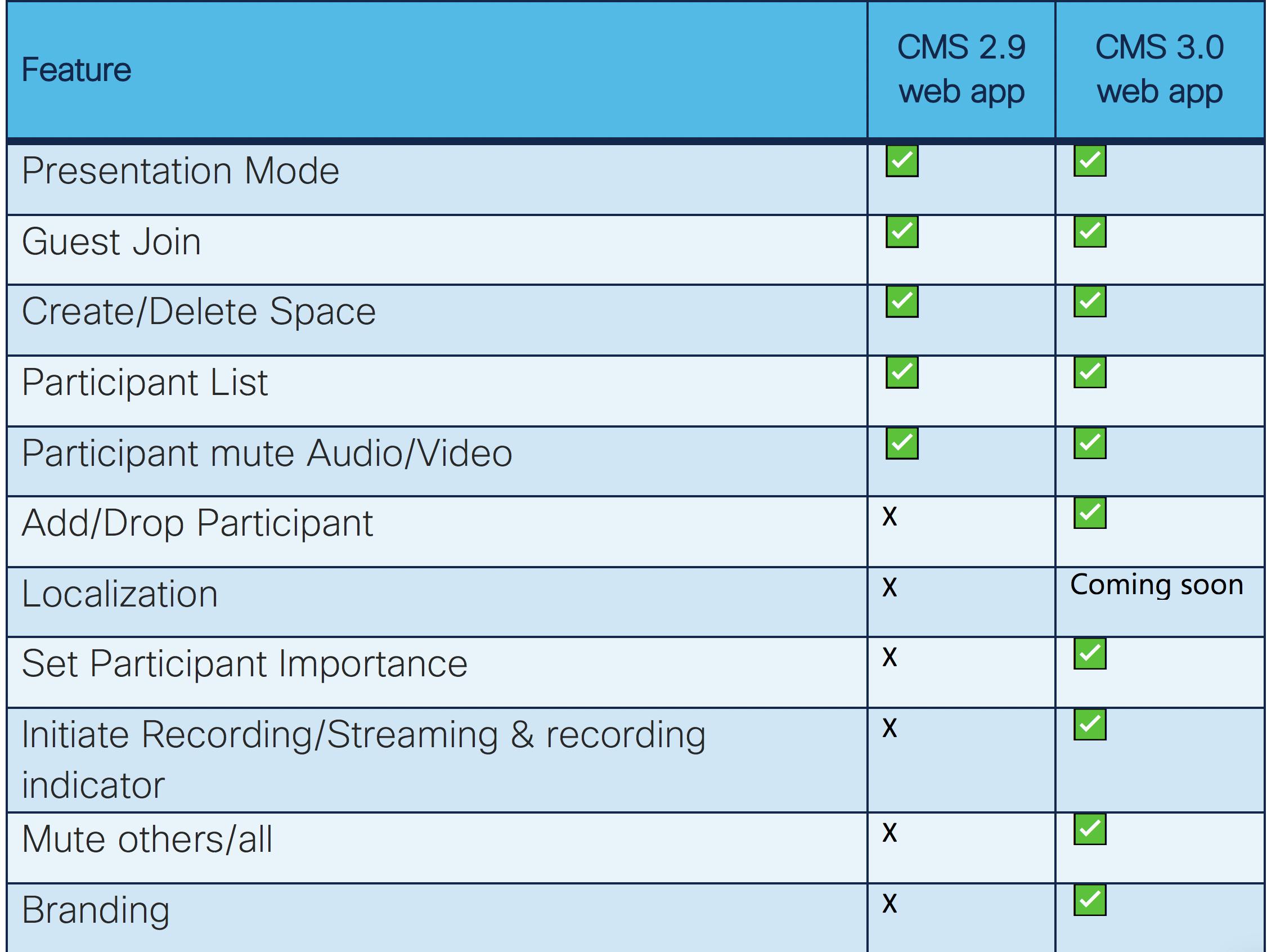 Cisco Meeting Server web app- Feature list comparison