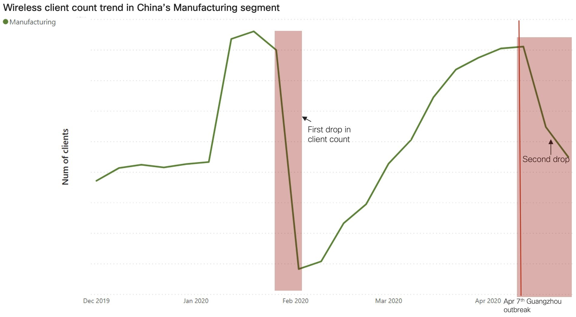 Wireless client count trend in China's Manufacturing segment