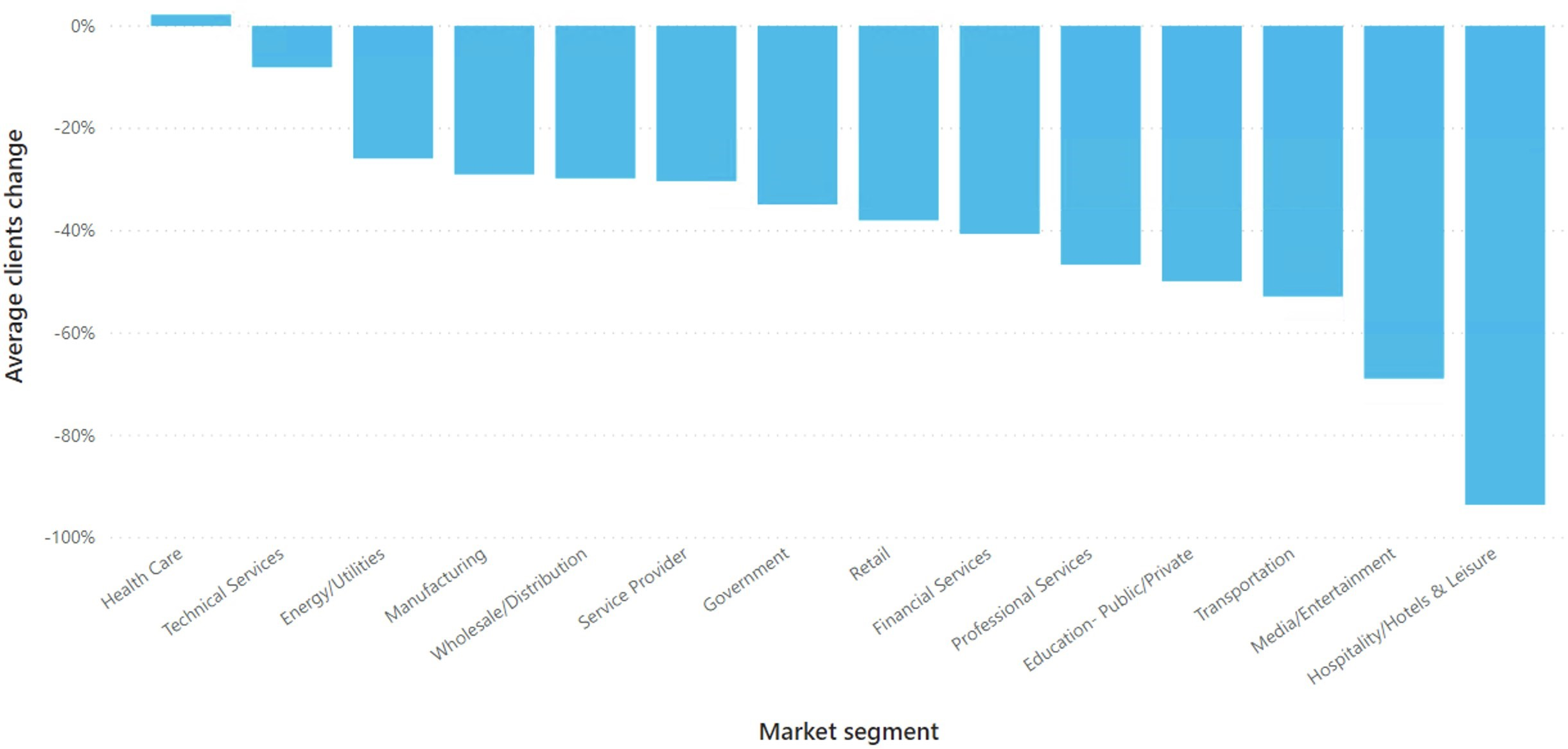 Average Clients change by Market segment