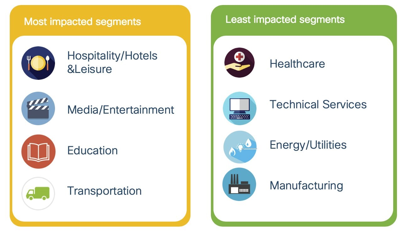 Most and least impacted market segments
