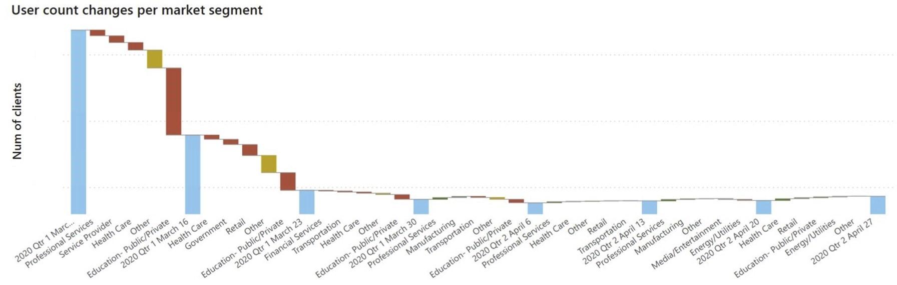 User count changes per market segment