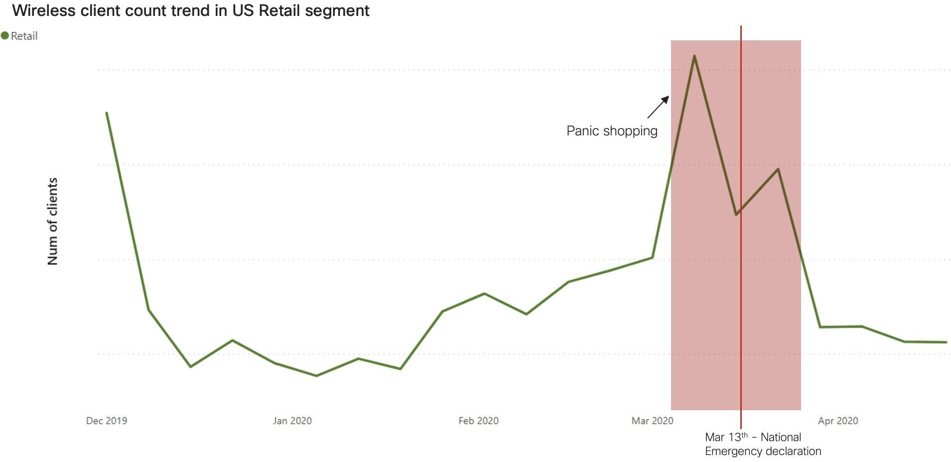 Wireless client count trend in US Retail segment