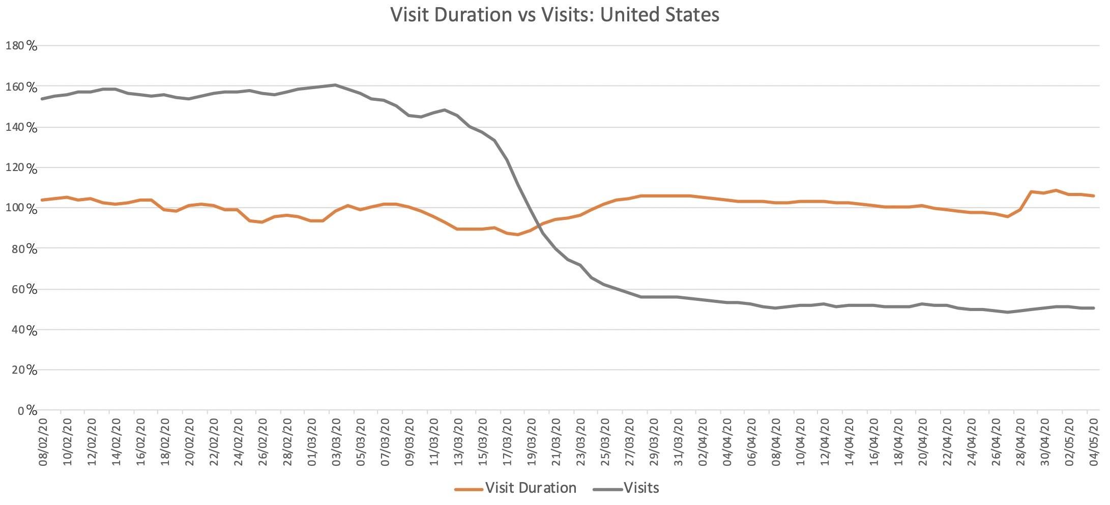 Visit Duration vs Visits: US