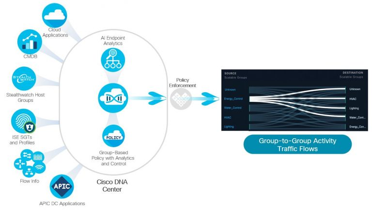Two new applications in Cisco DNA Center power group segmentation discovery and policy enforcement.