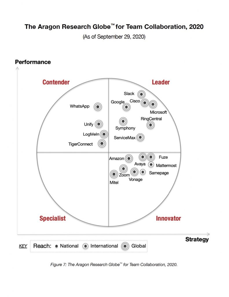 The Aragon Research Globe for Team Collaboration showing Cisco as a leader in the upper right hand quadrant