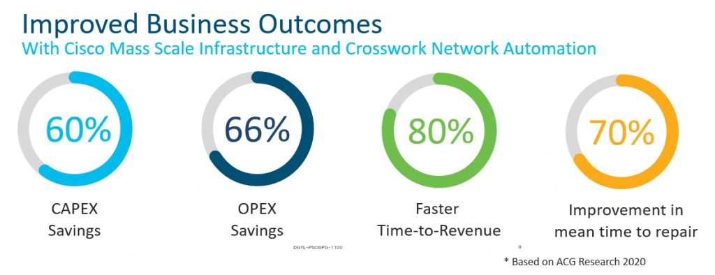 Improved Business outcomes with Cisco Mass Scale architecture and crosswork Network automation