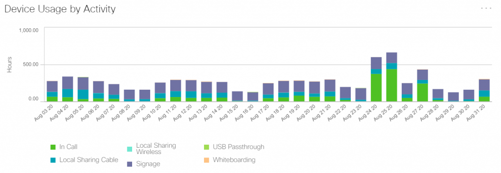 Graph of device usage inclusding whiteboardin, USB passthrough, signage, local sharing wireless, in call, and local sharing cable by Hours