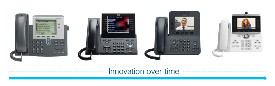 Innovation over Time and Cisco Phones