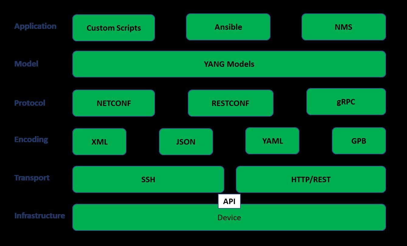 Intro to programmability