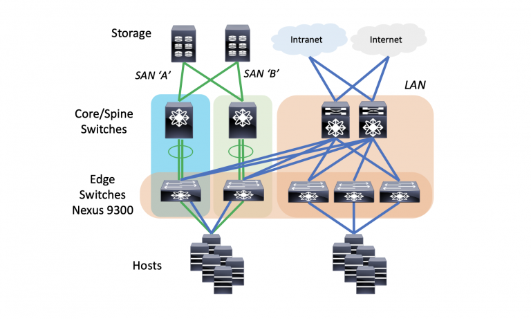 LAN and SAN Edge Switch Convergence