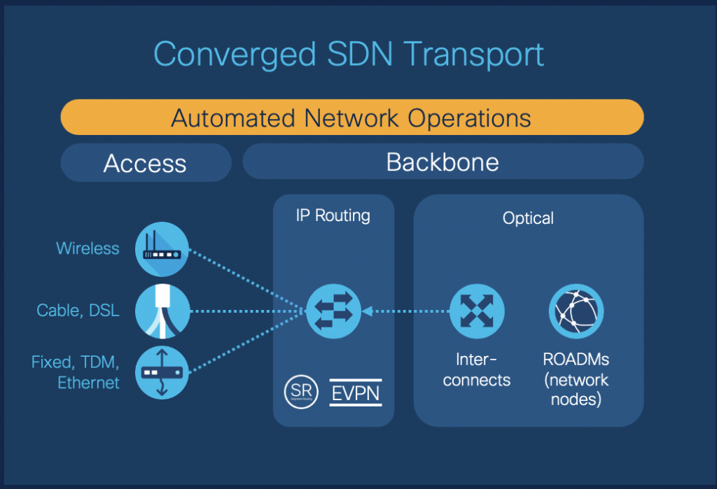 Converged SDN Transport